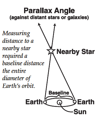 Parallax angle of distant objects