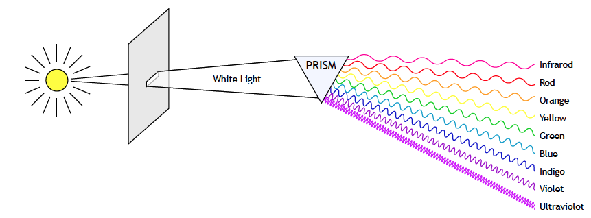 Drawing of light passing through prism