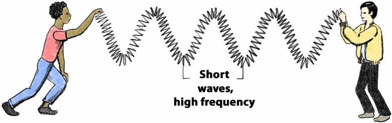 Two students model a short wave