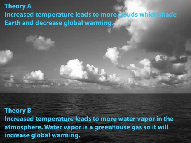 An explanation of Feedback effect: Theory A Increased temperature leads to more clouds which shade Earth and decrease global warming.  Theory B Increased temperature leads to more water vapor in the atmosphere. Water vapor is a greenhouse gas so it will increase global warming.