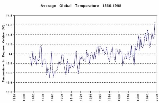 Average global temperative 1866-1998