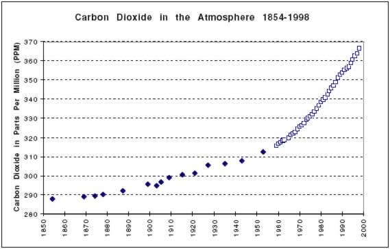 Carbon Dioxide in the atmosphere 1854-1998