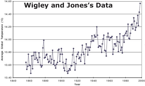 Wigley and Jones's Data
