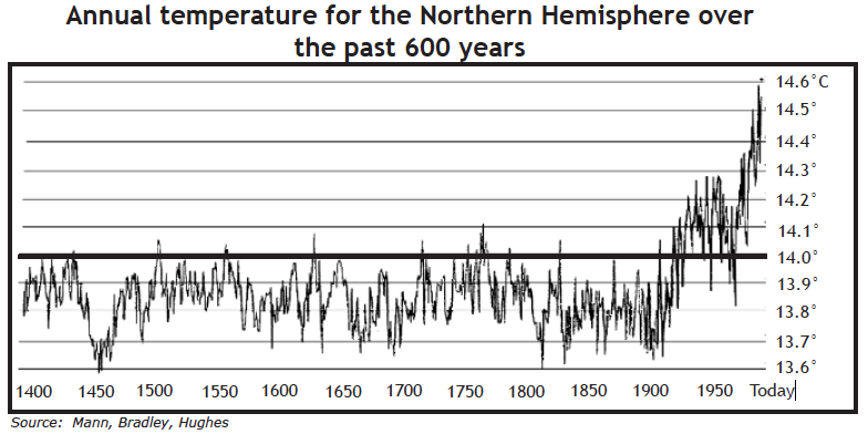 Annual temperature for Northern Hemisphere over the past 600 years