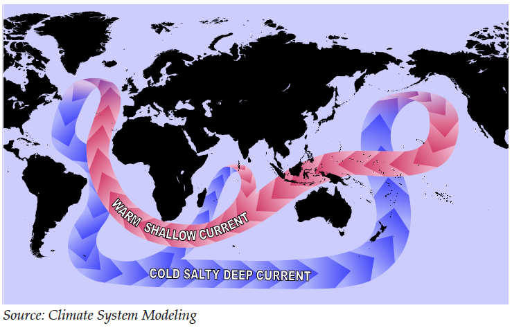 Model of global ocean currents