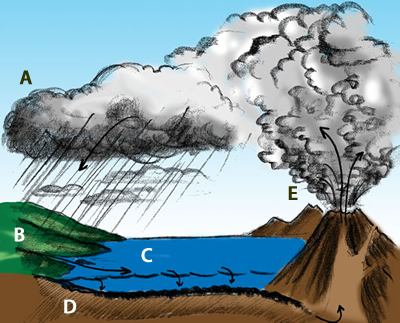 Illustration of the long term carbon cycle