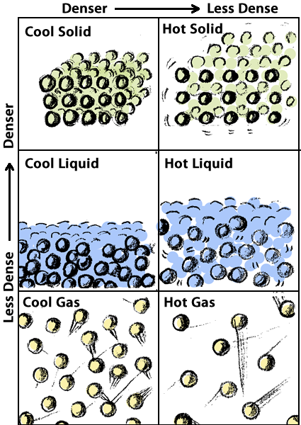 Table demonstrating the relationship between heat and density in solids, liquids and gases