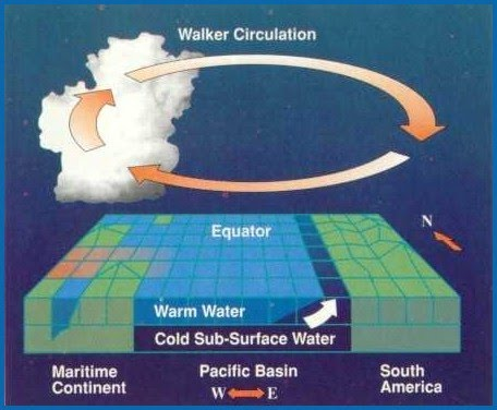 Diagram illustrating normal weather circulation