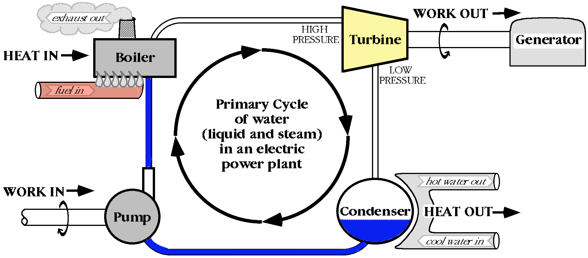 Steam cycle at the plant