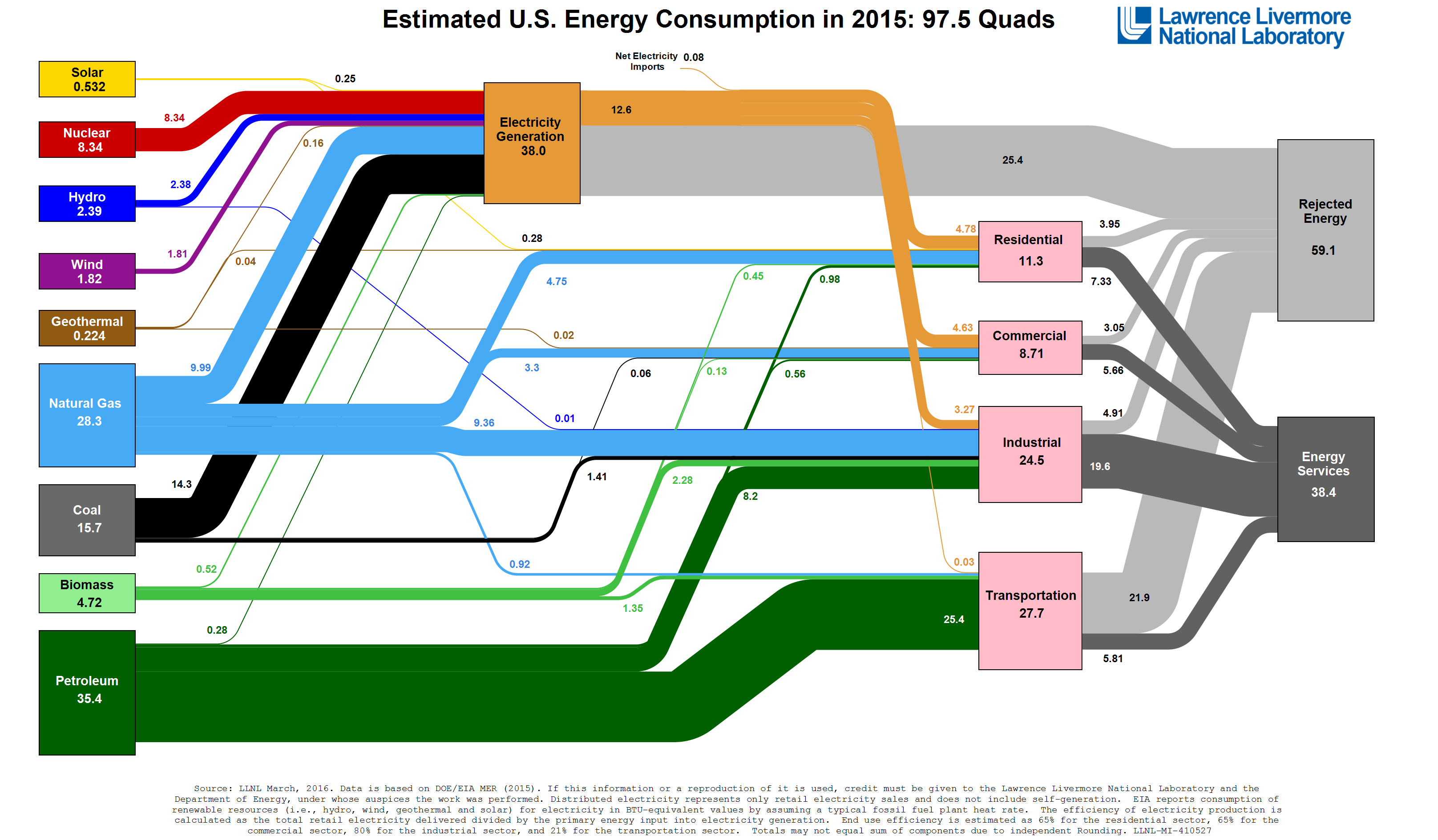 Chart of US energy use 2014