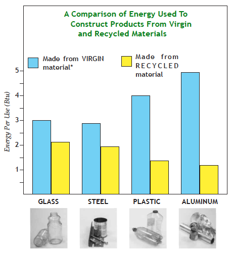 A chart showing a Comparison of Energy Used to Construct Products from Virgin and Recycled Materials