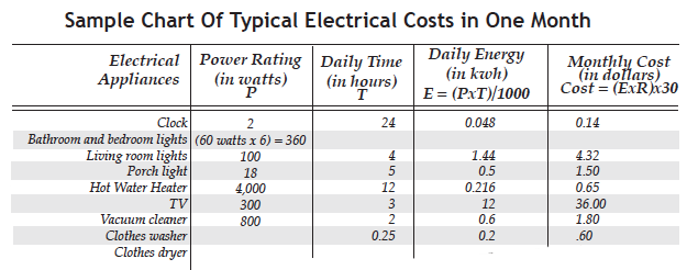 Sample chart of typical electrical costs in one month