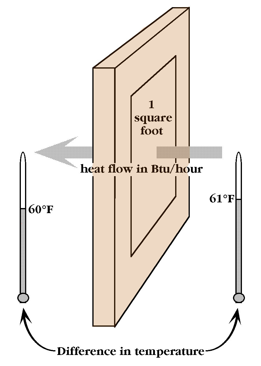 A Door demonstrating conduction