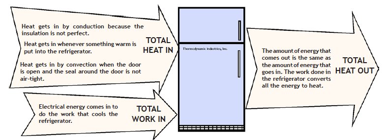 How a fridge works, part I