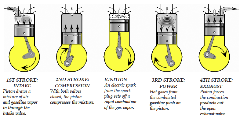 The Four stroke engine cycle explained