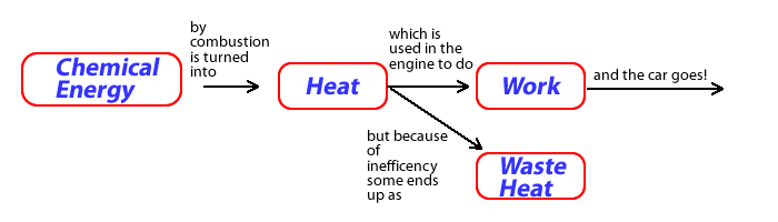 Diagram showing the transformation of chemical energy to work to power a car