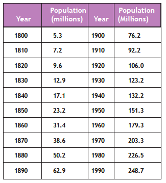 Table showing population growth in the United States