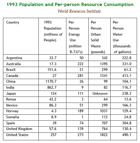 1992 Population and Per-person resource consumption