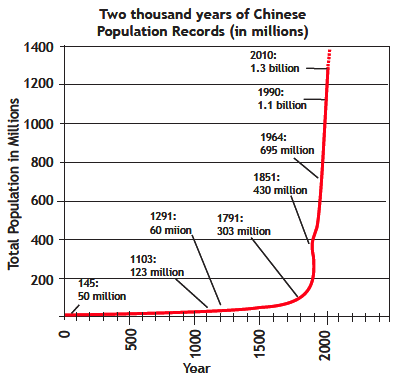 Two thousand years of Chinese population records