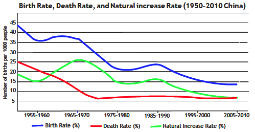 Birth rate, death rate, and natural rate of increase in  China (1950-2010)