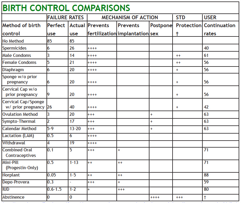 Chart comparing methods of birth control, their rates of effectiveness and mechanisms of action